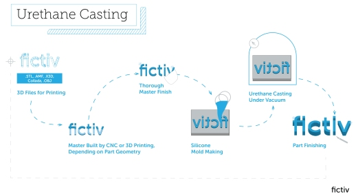 Fictiv_Process_UrethaneCasting_Graphic_revd